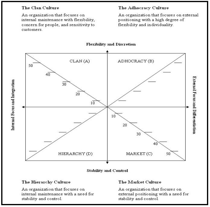 Organizational culture assessment instrument for Organizational culture assessment instrument template
