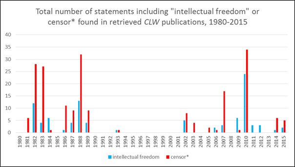 protecting intellectual freedom
