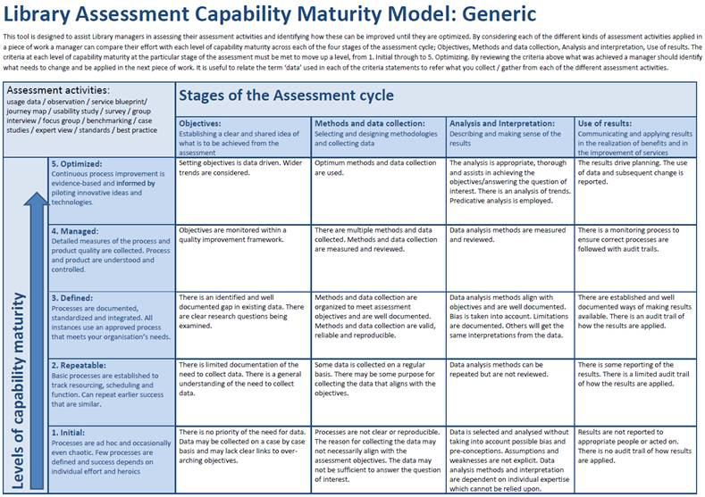 View of The Library Assessment Capability Maturity Model: A
