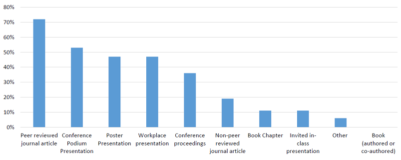 Figure 1: Types of publications in       which health librarians published their research